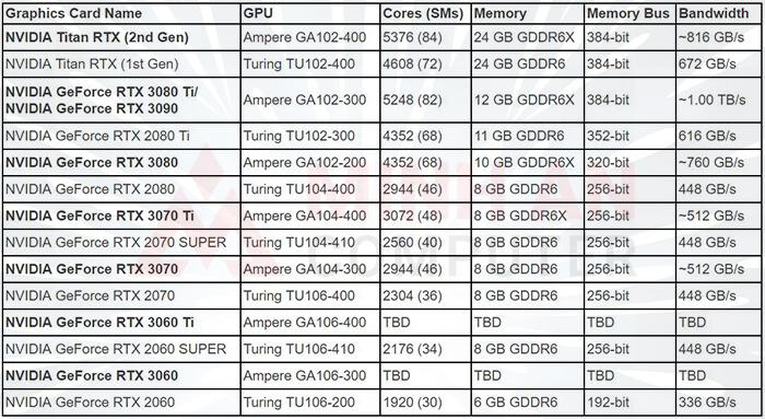 thông số card nvidia geforce rtx-3000-series